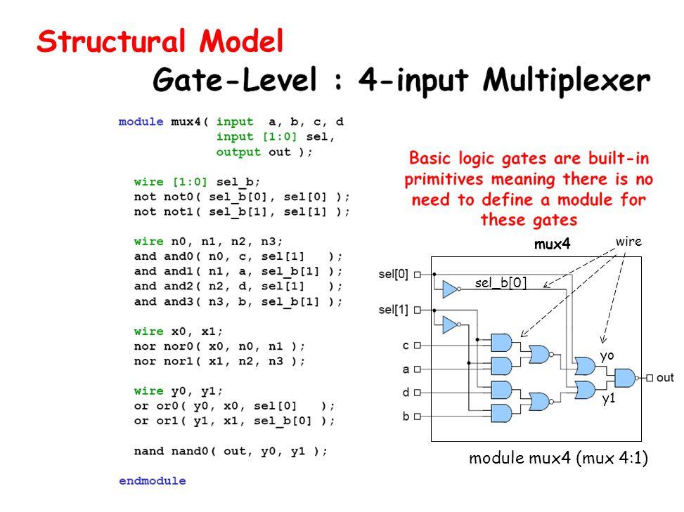 Structural Model mux4 wire sel_b[0] yo y1 module mux4 (mux 4:1)